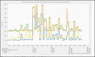 Klicken Sie auf die Grafik für eine größere Ansicht  Name:pings.PNG Hits:19 Größe:104,3 KB ID:2140